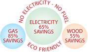 ECO FRIENDLY :: No Electricity - No Fuel, Gas 85% Savings, Electricit 65% Savings, Wood 55% Savings